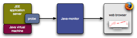 Java-Monitor architecture